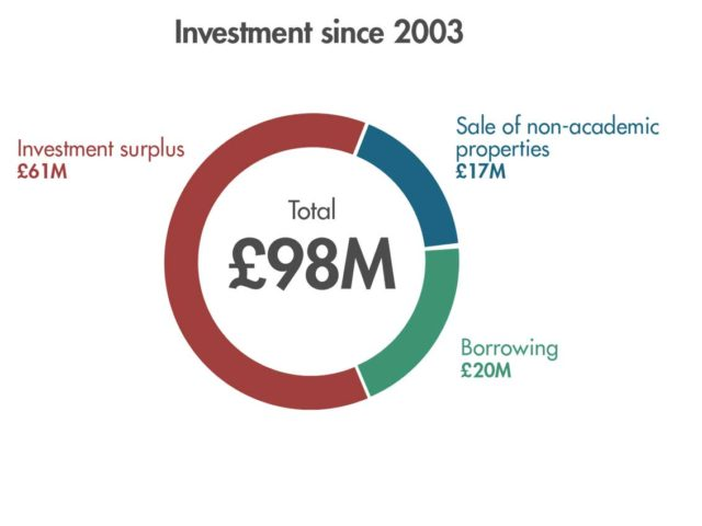 Chart - Investment since 2003