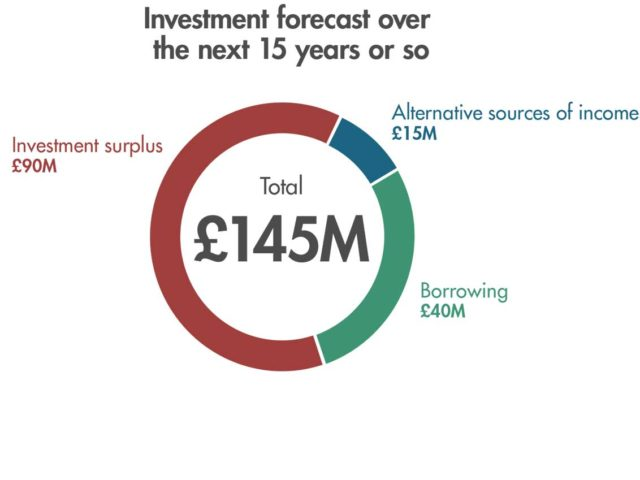 Chart - Investment over the next 15 years